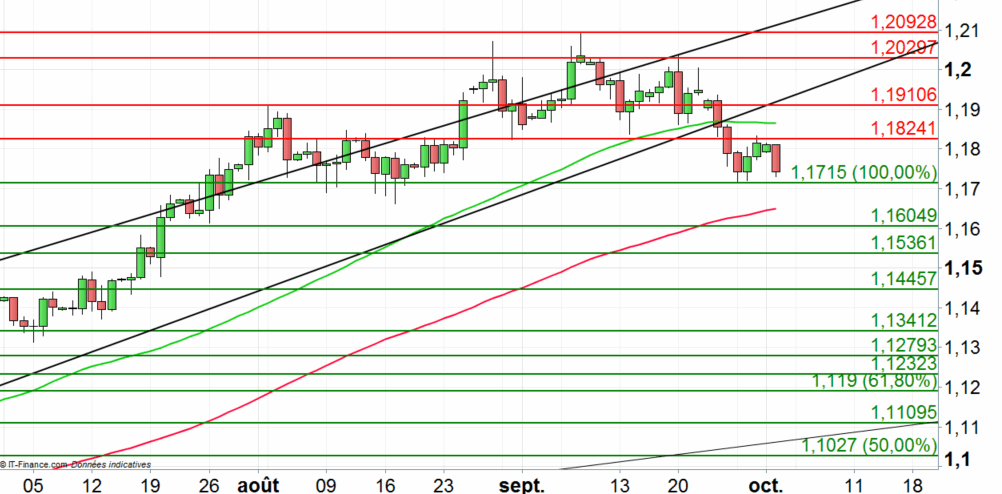 EUR/USD : la force du dollar fait plier le cross