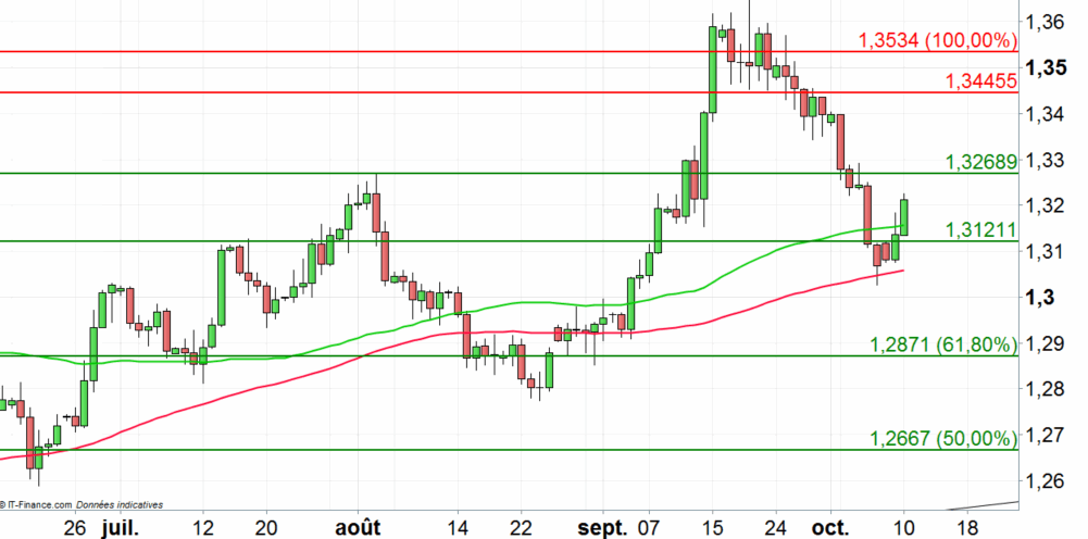 GBP/USD : poursuite de la progression à court terme