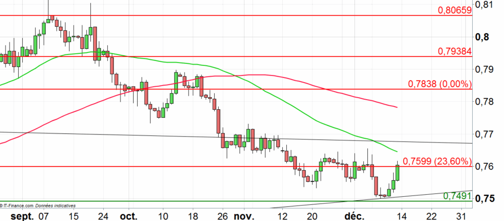 AUD/USD : possible retour sur l'oblique