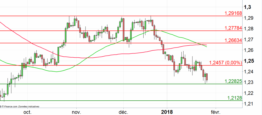 USD/CAD : malgré l'IPC le cross poursuit sa baisse