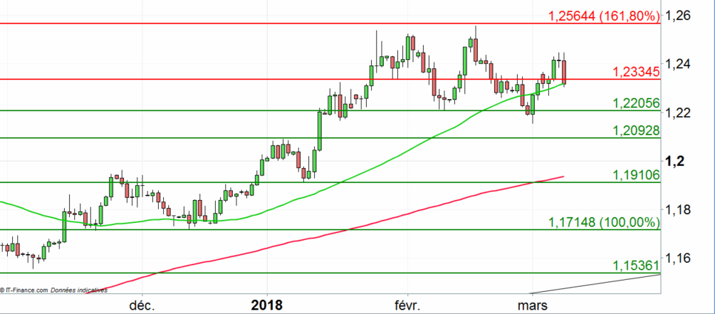 EUR/USD : entre Trump et Draghi