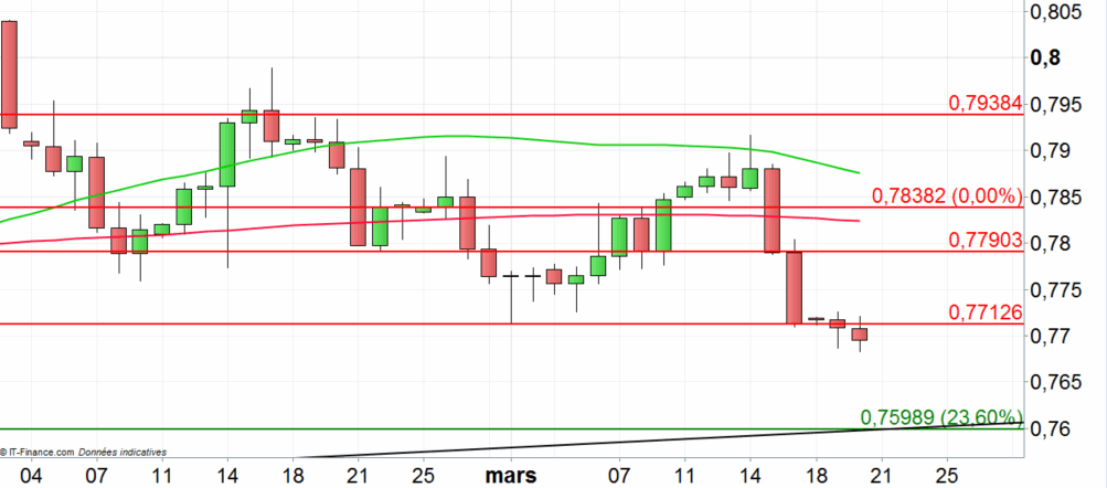 AUD/USD : la force du dollar pénalise le cross