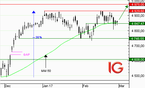 CAC 40 : immobilisation sur le support à 4847,47 points
