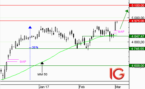 CAC 40 : les cours marquent une pause