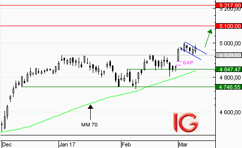 CAC 40 : pull-back vers 4929,60 points