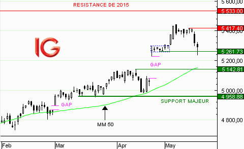 CAC 40 : la correction se poursuit
