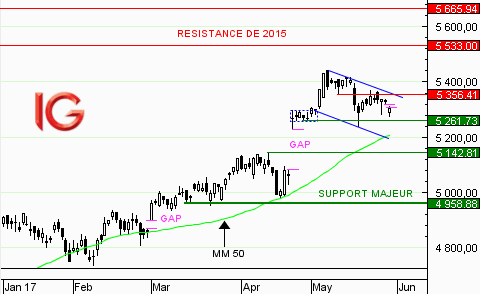 CAC 40 : la consolidation se poursuit
