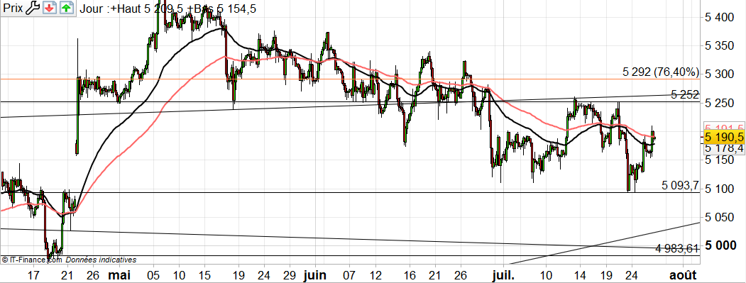 CAC 40 : bull trap ?