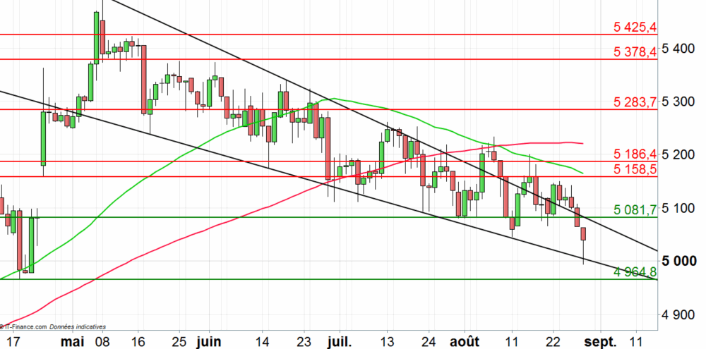 CAC 40 : vers les 5000 points ?