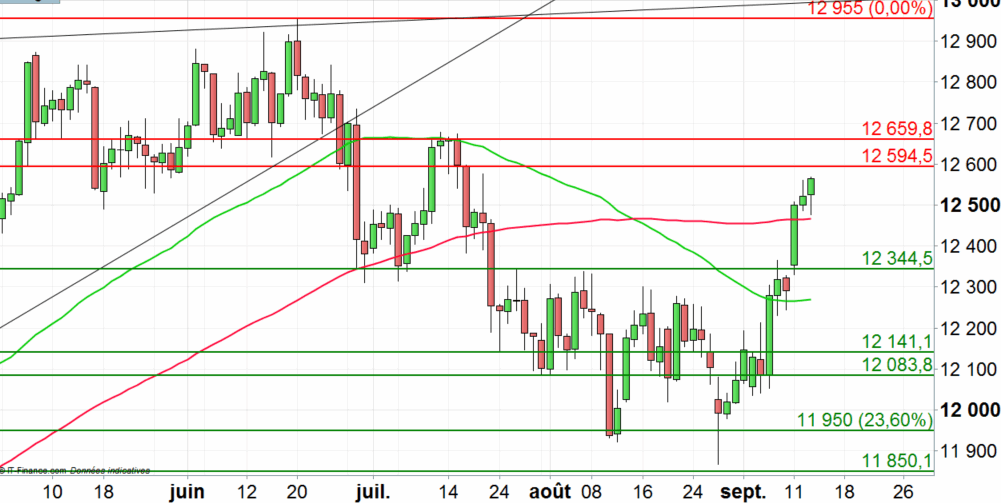 DAX 30 : la tendance se poursuit