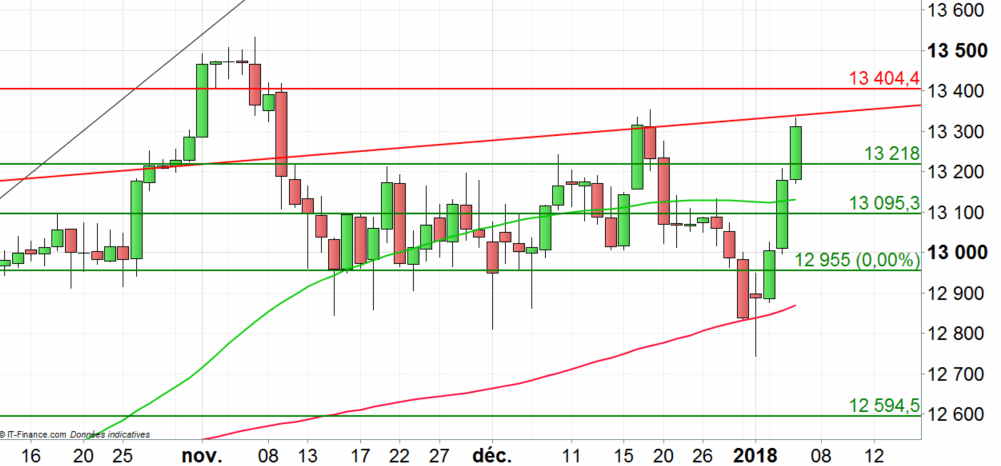 DAX 30 : correction possible