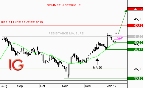 Action Euronext : gap haussier