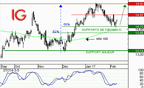 Action Orange : rebond sur le support de Fibonacci (50%)