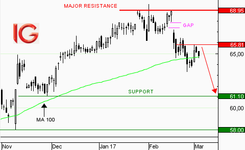 Action Schneider Electric : fin du pull-back sur support
