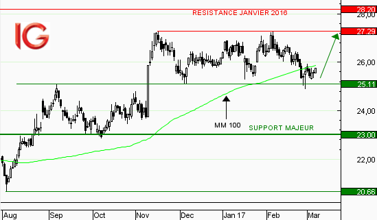 Action Alstom : rebond sur support