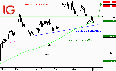 Action Arcelor Mittal : en direction de ses plus hauts de 2014