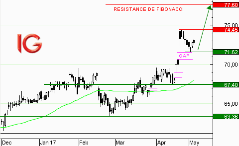 Action Schneider Electric : repli vers le support