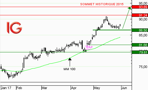 Action Sanofi : rebond sur le support