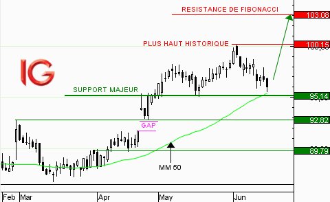 Action Thales : repli vers le support majeur
