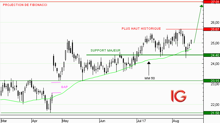 Action Axa : rebond sur support majeur