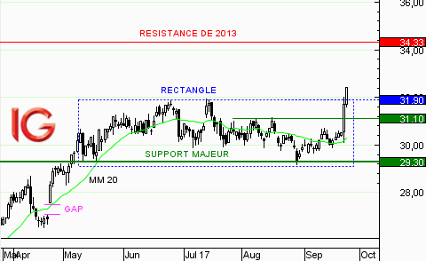 Action Alstom : sortie de rectangle
