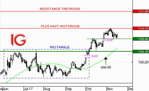 Action Rémy Cointreau : la tendance reste favorable