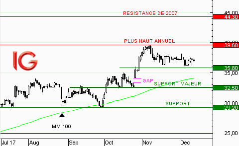 Action Mersen : la tendance reste favorable