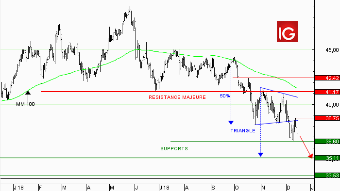 Action Accor : pull back sur le triangle