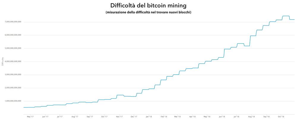 qual è il punto di estrazione mineraria bitcoin btc alpha recensione