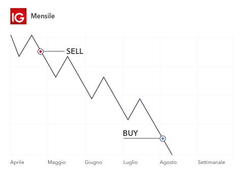 cosa fare per fare soldi criptovaluta tecnica di trading