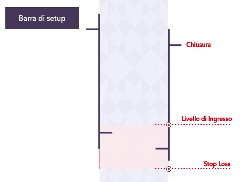 Strategia Forex Scalping: guida completa su come funziona