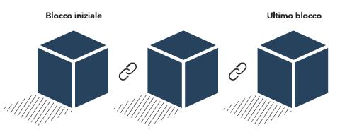 criptovaluta vs similitudini di borsa fare profitto con bitcoin opzioni binarie reali o false