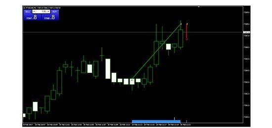 Ig trading demo
