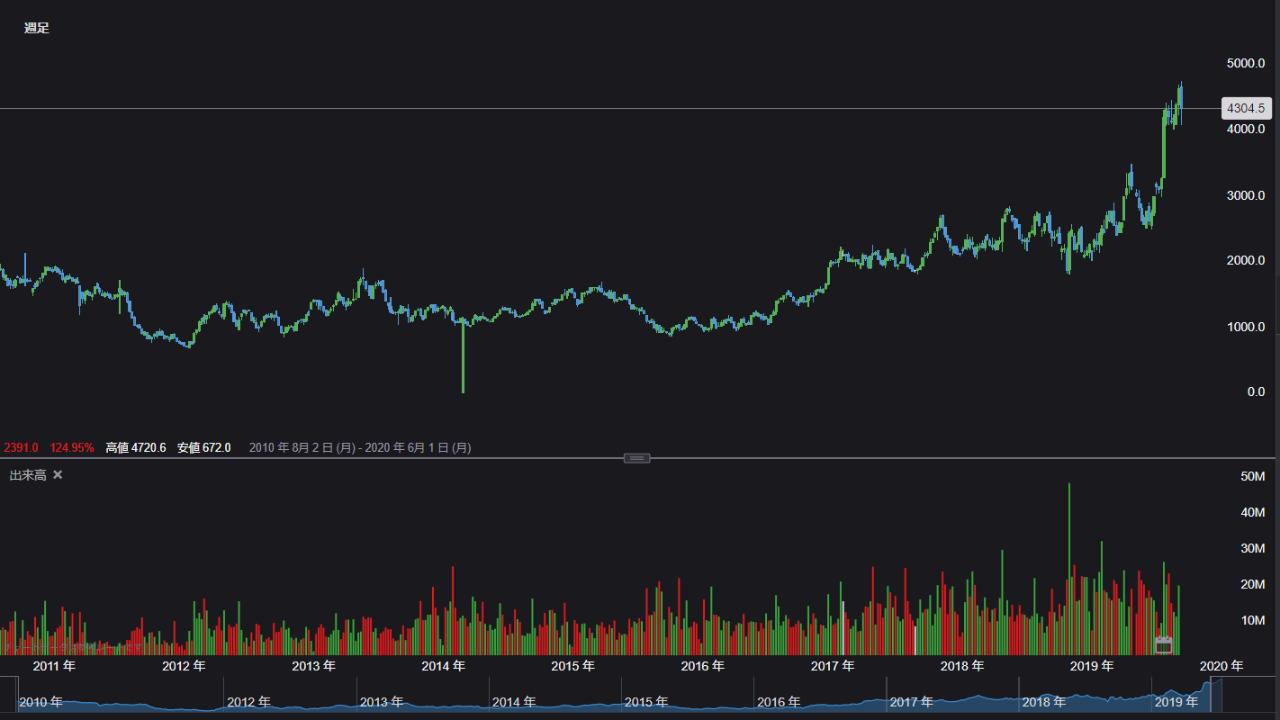 アドバンテスト 株価