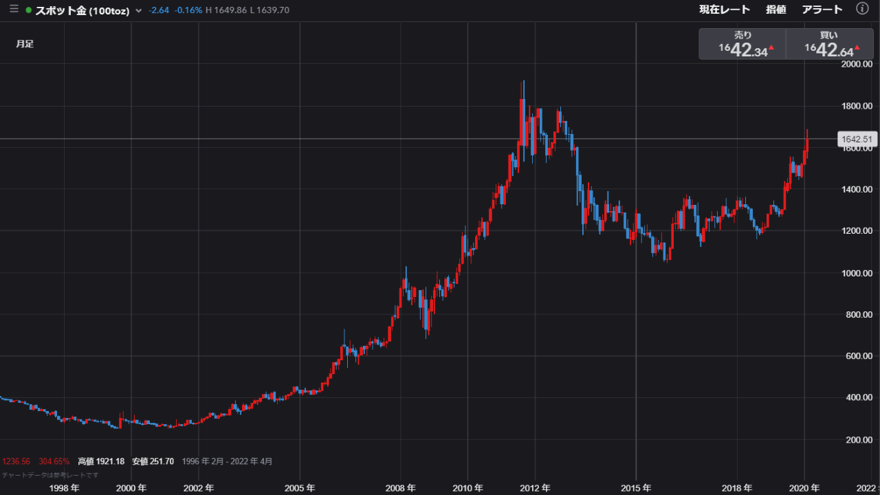 アメリカ 株価 先物