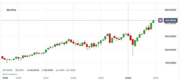 株価 ブロード コム ブロードコムは好決算を受け逆行高=米国株個別