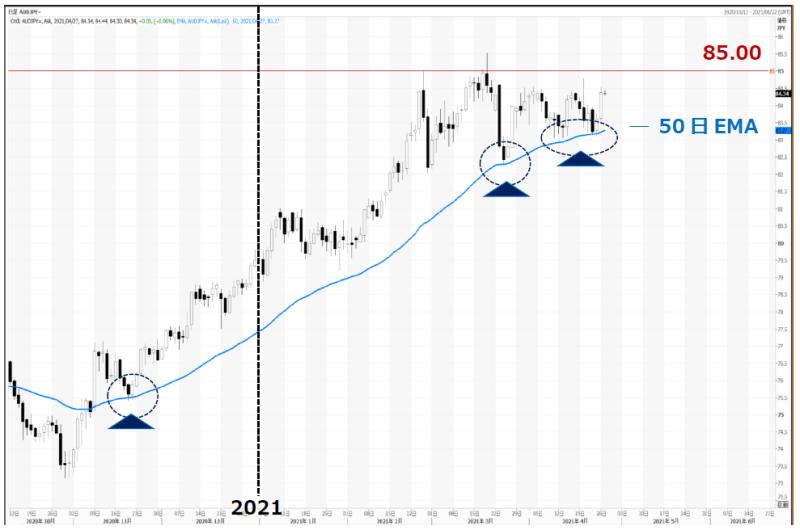 推移 ドル 円 米ドル円の見通しと過去10年間の為替レート推移(最高値・最安値)【2021年最新版】