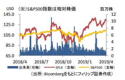 の 株価 スプランク