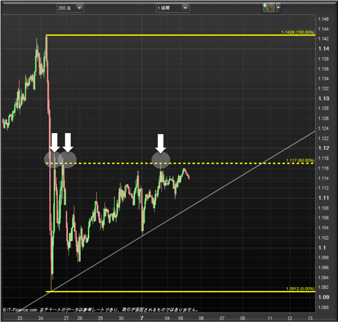 eurusd-hourly0705