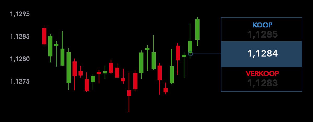 Forex Trading Nederland