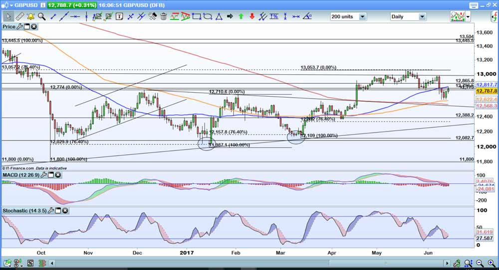 GBPUSD-Daily_LG