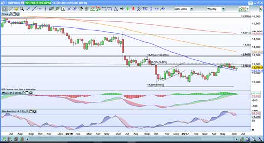 GBPUSD-weekly_SM