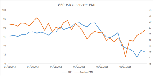 GBP/USD vs services PMI chart