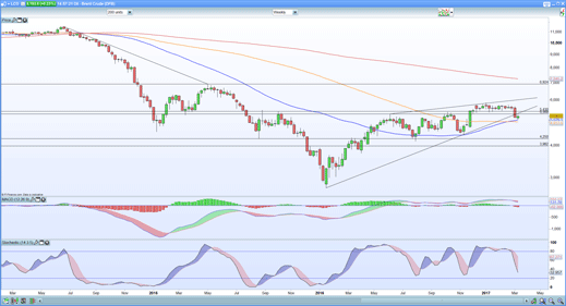 Brent weekly chart