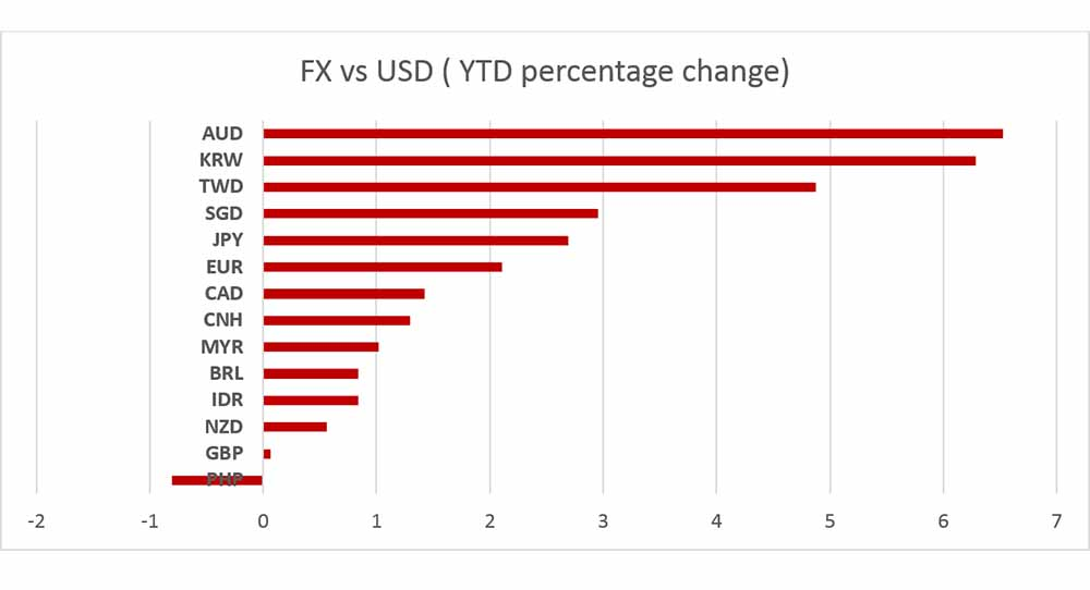 FX vs USD (YTD Percentage Change)